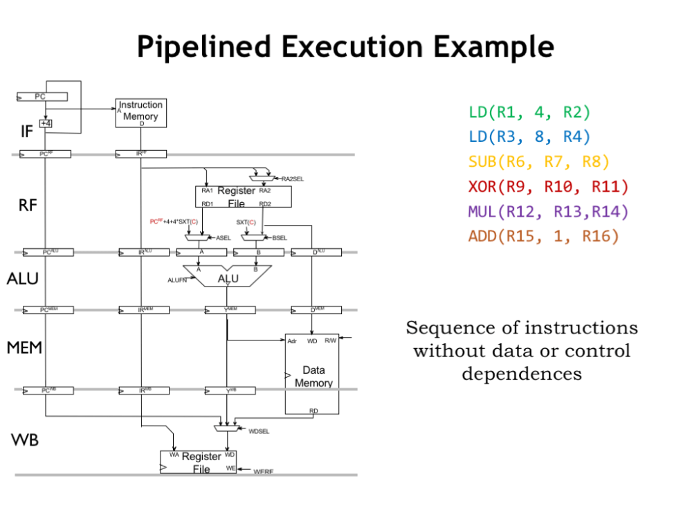 medium resolution of our simplified diagram isn t so simple anymore to see how the pipeline works let s follow along as it executes this sequence of six instructions
