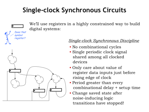 small resolution of of course not gonna go into the specifics of logic circuit of course not gonna go