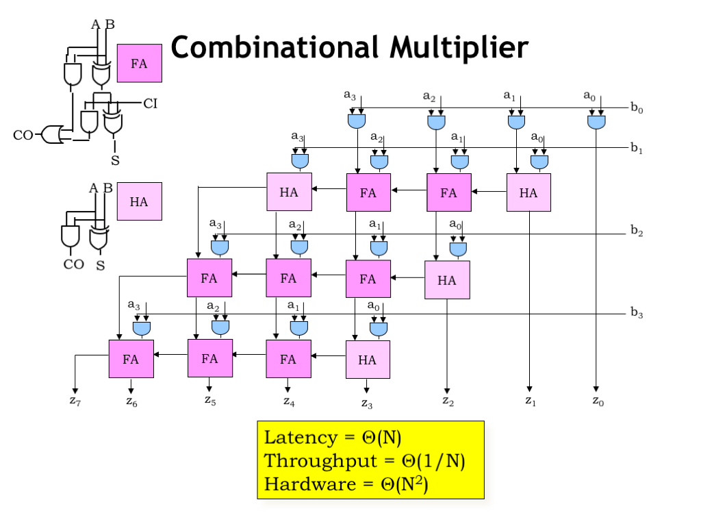 hight resolution of here s the schematic for the combinational logic needed to implement the 4x4 multiplication which would be easy to extend for larger multipliers we d need