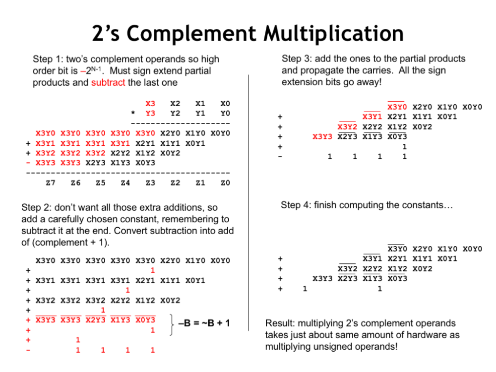 medium resolution of with a two s complement multiplier and multiplicand the high order bit of each has negative weight so when adding together the partial products