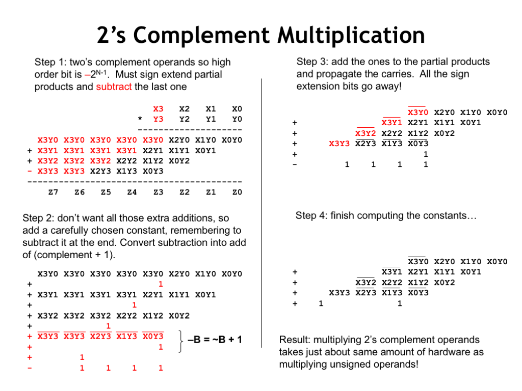 hight resolution of with a two s complement multiplier and multiplicand the high order bit of each has negative weight so when adding together the partial products
