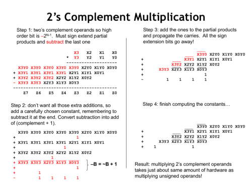 small resolution of with a two s complement multiplier and multiplicand the high order bit of each has negative weight so when adding together the partial products