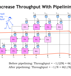 basically the circuit for multiplying two s complement operands has the same latency throughput and hardware costs as the original circuitry  [ 1024 x 768 Pixel ]