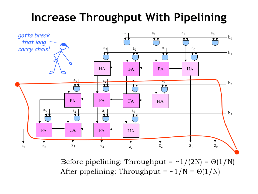 hight resolution of basically the circuit for multiplying two s complement operands has the same latency throughput and hardware costs as the original circuitry