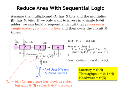 small resolution of this sequential multiplier design computes a single partial product in each step and adds it to the accumulating sum it will take n n steps to
