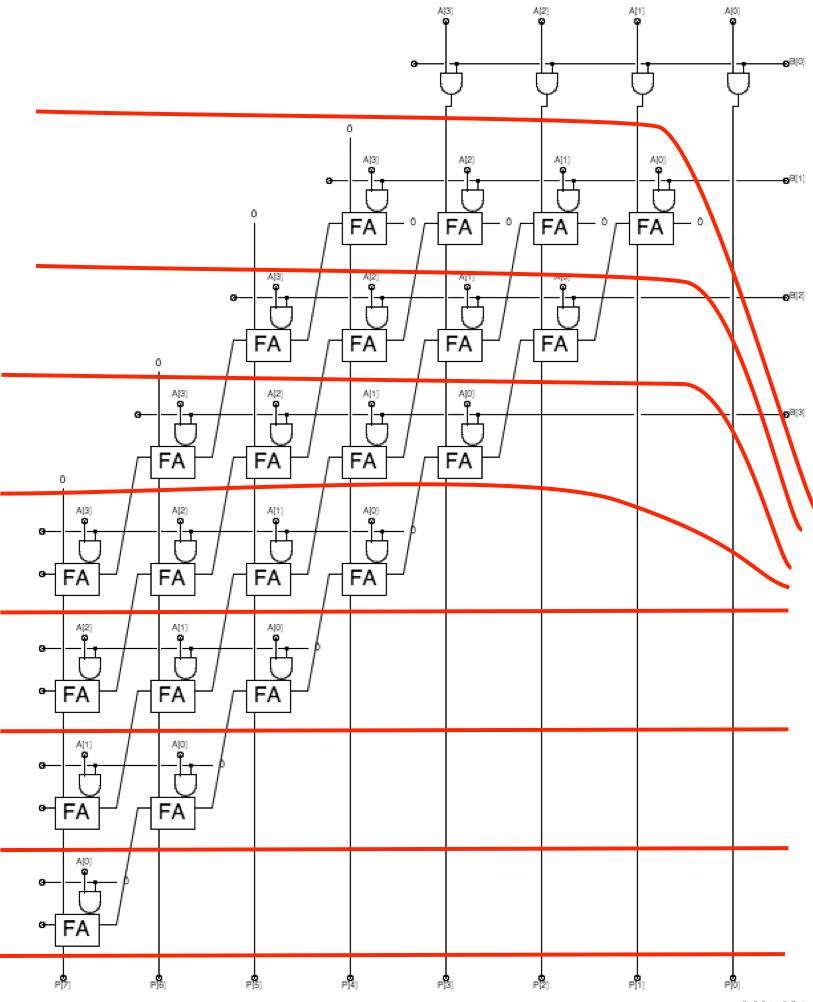 hight resolution of 4 bit multiplier pipelined