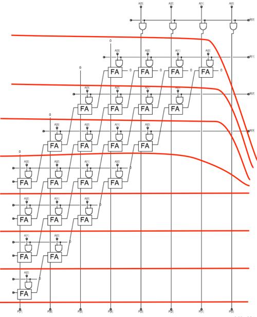 small resolution of 4 bit multiplier pipelined
