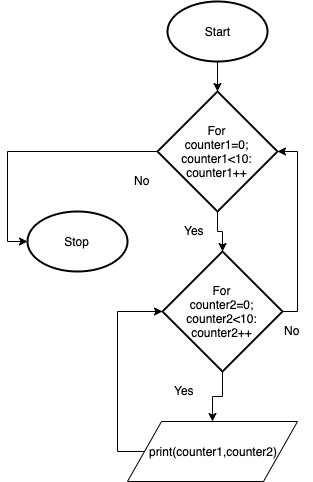 Nested Loops — Computer Based Problem Solving documentation