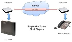 vpn_tunnel_block_diagram