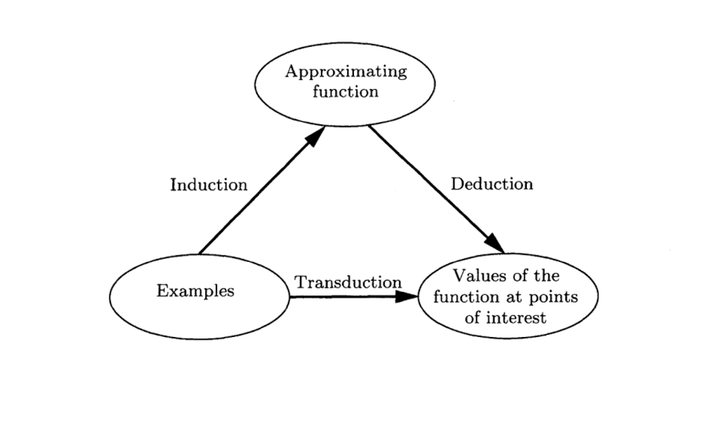 Gentle Introduction to Transduction in Machine Learning
