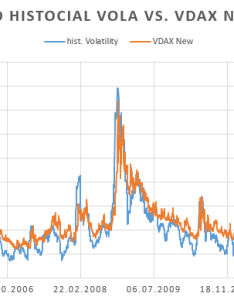 Chart of vdax and dax volatility also what is historical why do we need implied rh computeraidedfinance