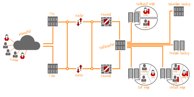 diagram over vores hosting og datacenter