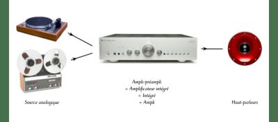 Chaîne traditionnelle avec amplificateur intégré