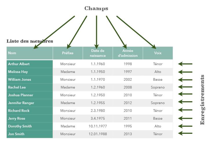 Base de données: exemple