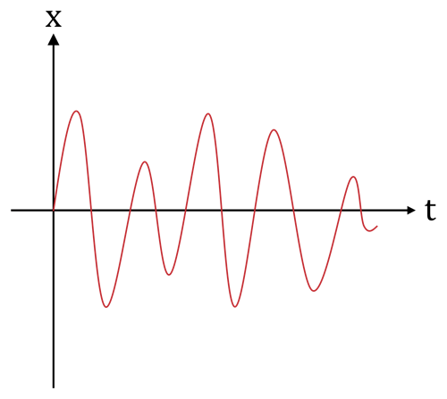 Analogsignal svg