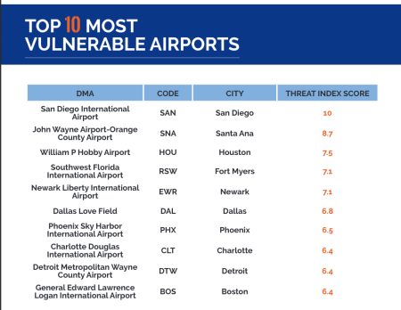 Top 10 Most Vulnerable Airport WiFi Systems