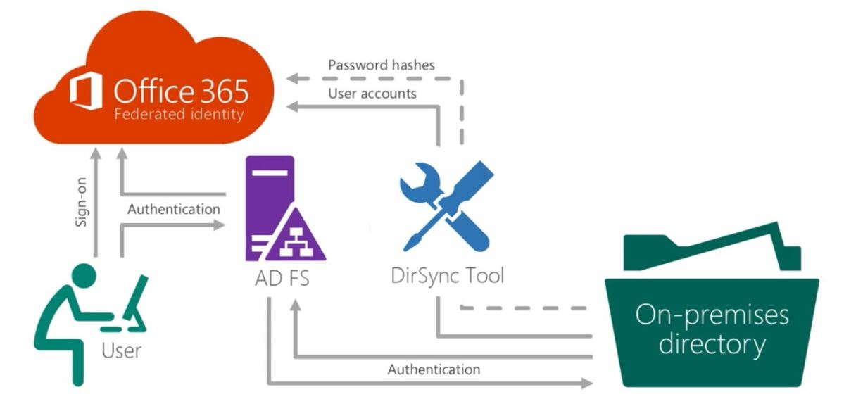 Office 365 identity models