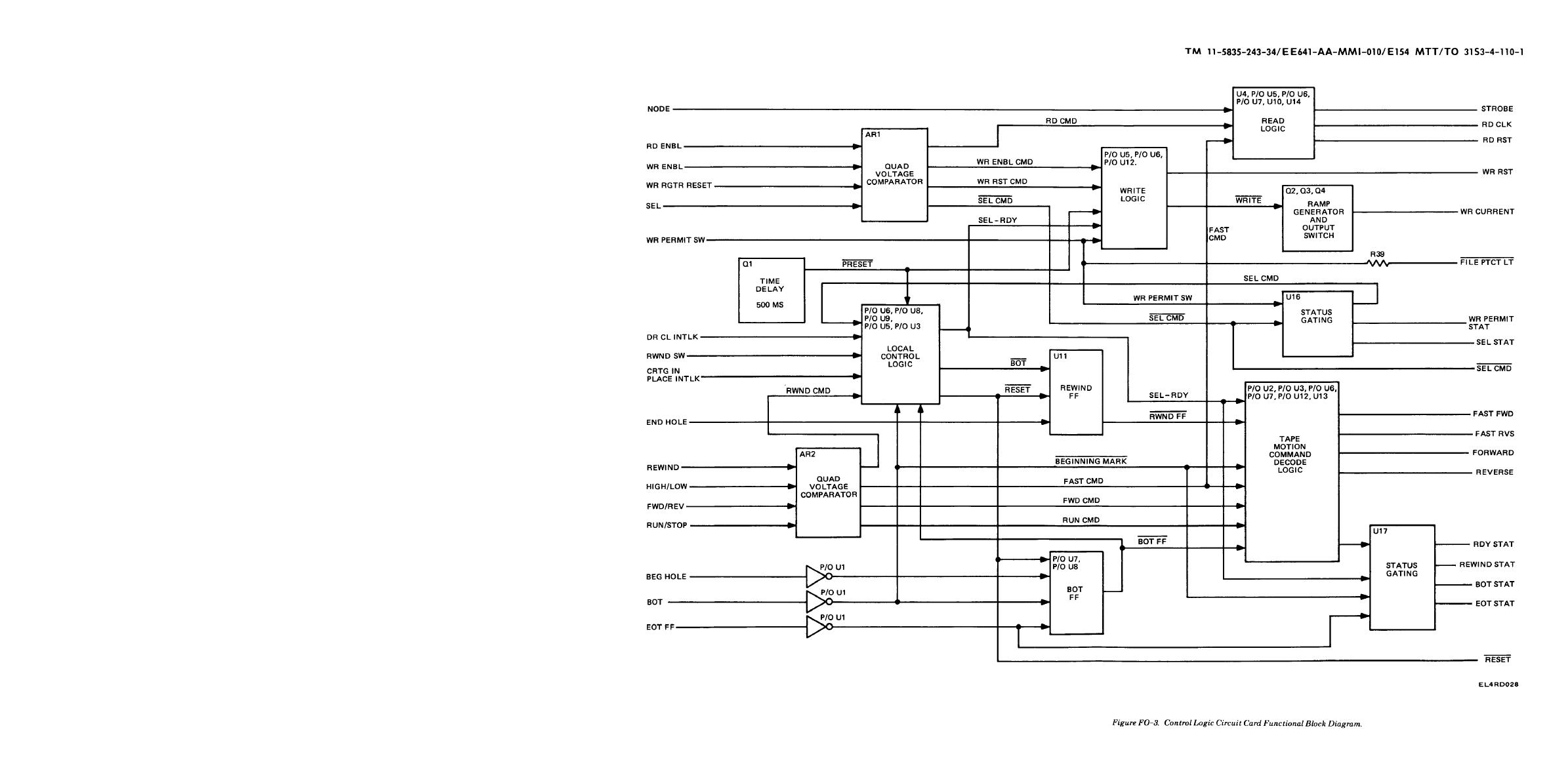 Figure Fo 3 Control Logic Circuit Card Functional Block Diagram