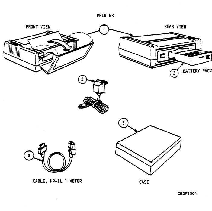 Figure F-4. Printer, HP-2225B