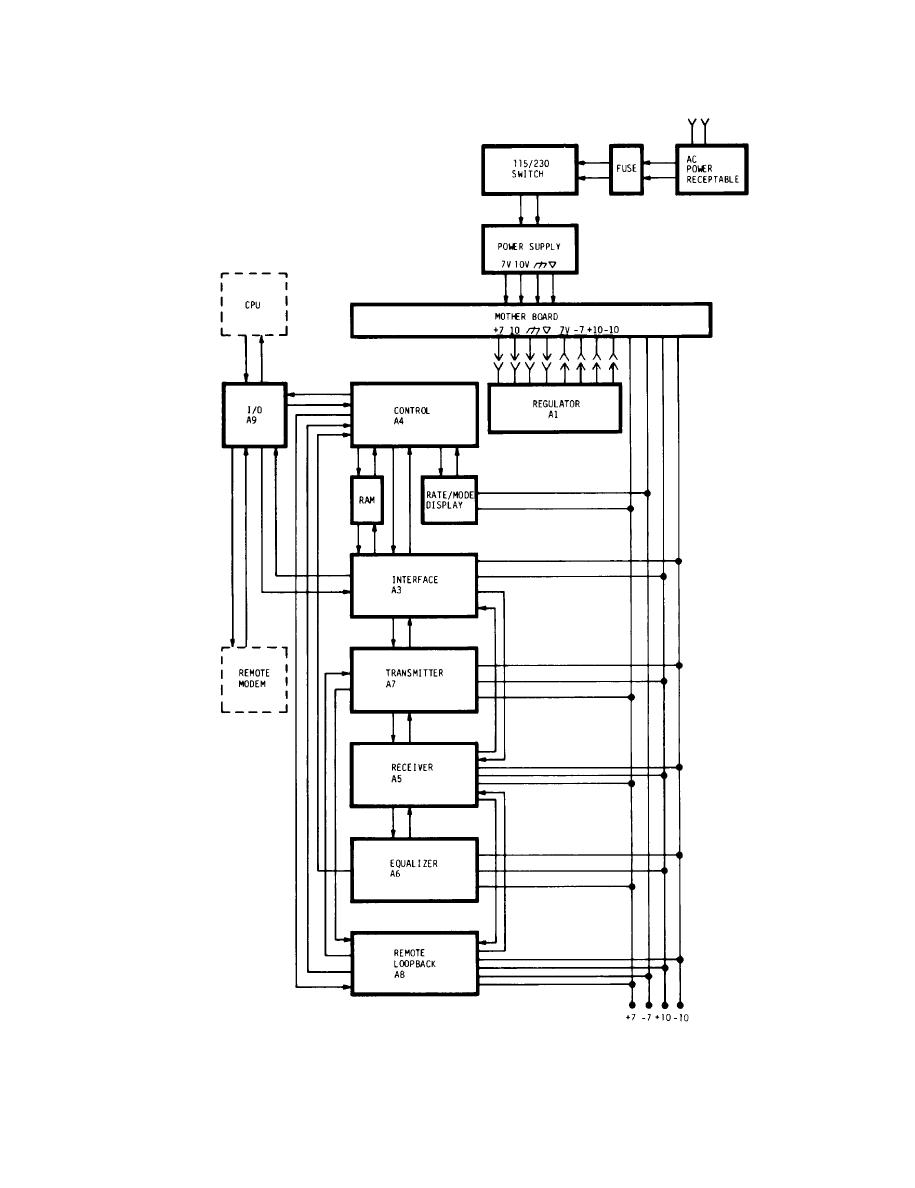 Figure 2-4. V.29 Modem Assembly Functional Block Diagram