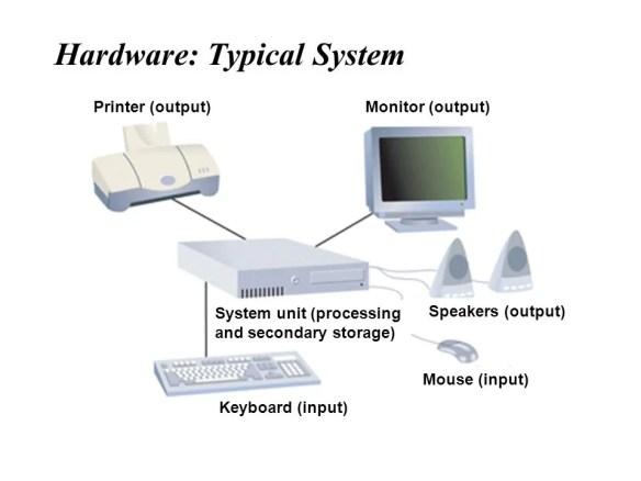 أهم مكونات الحاسوب الخارجية