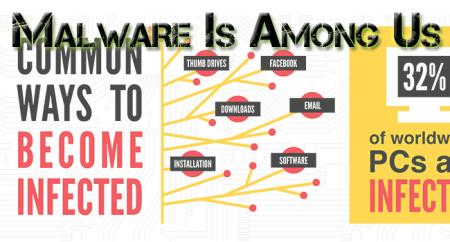 Malware-Is-Everywhere