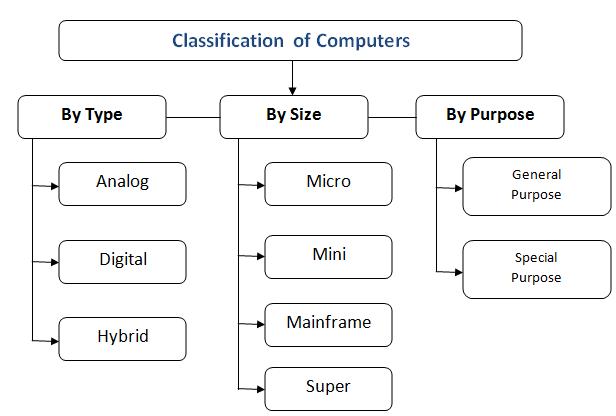 कंप्यूटर के प्रकार | Computer Hindi Notes