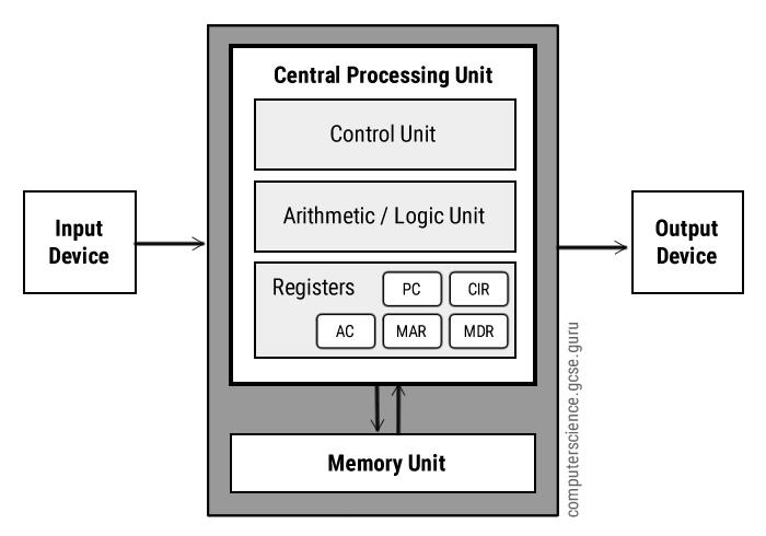 what is computer explain with block diagram alpine radio wiring von neumann architecture science gcse guru