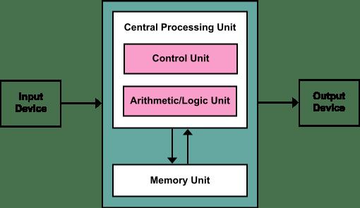 Home Images Basic Computer Parts Diagram Basic Computer Parts Diagram