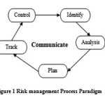 A Review Study: Automated Risk Identification Tool For