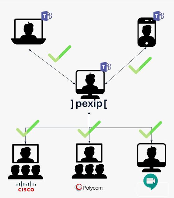 Microsoft Teams Interoperability