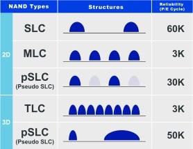 NAND Comparative