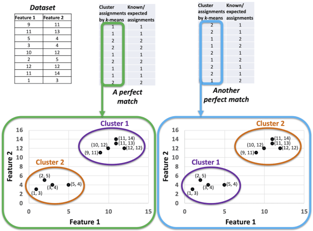 Two clustering results with perfect match.