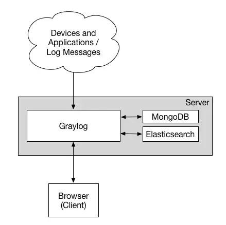Manage Logs with Graylog server on Ubuntu 18.04