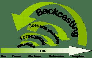 backcasting_arising