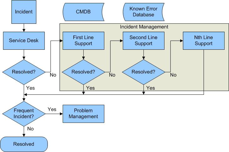 itil problem management process flow diagram mini usb plug wiring incident | thoughts on cloud computing and