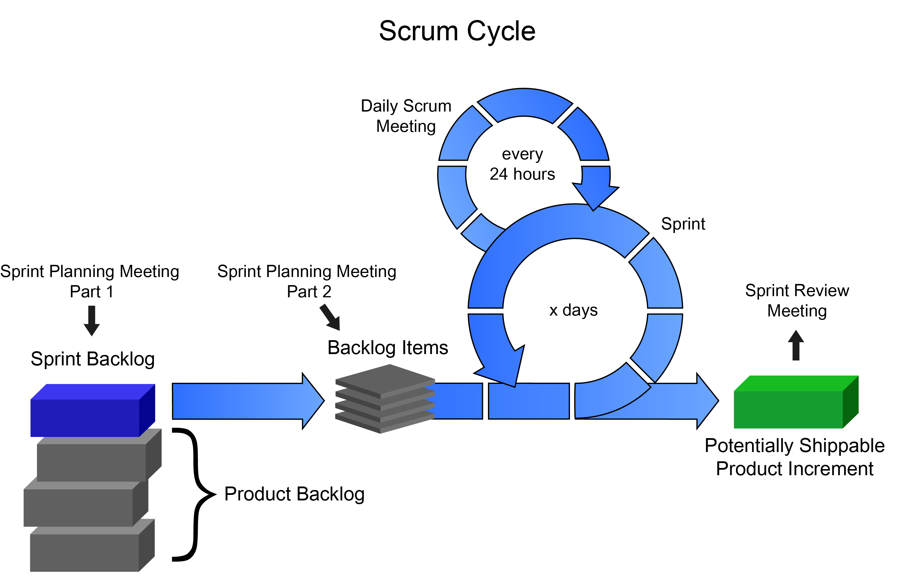 scrum process overview diagram toyota wiring harness cycle related keywords long tail