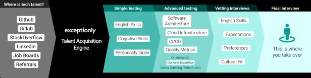 Exceptionly Yazılım Geliştirici İşe Alım Süreci