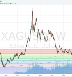 silver weekly chart 29 feb 2016 [ 1314 x 680 Pixel ]
