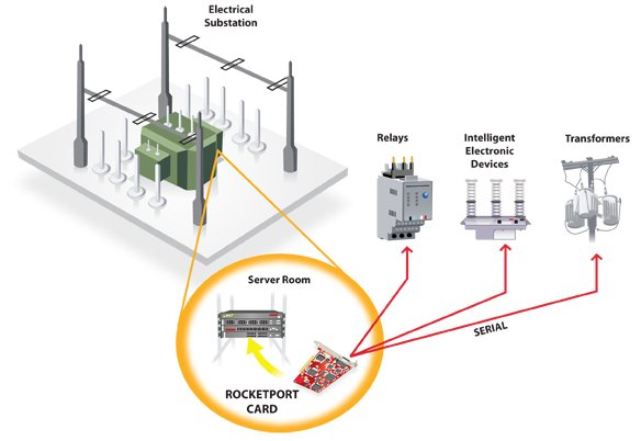 electrical substation  comtrol corp