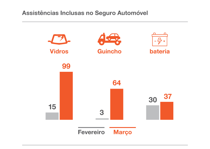 graficos_Assistencias_inclusas_no_seguro_automovel_marco_2017