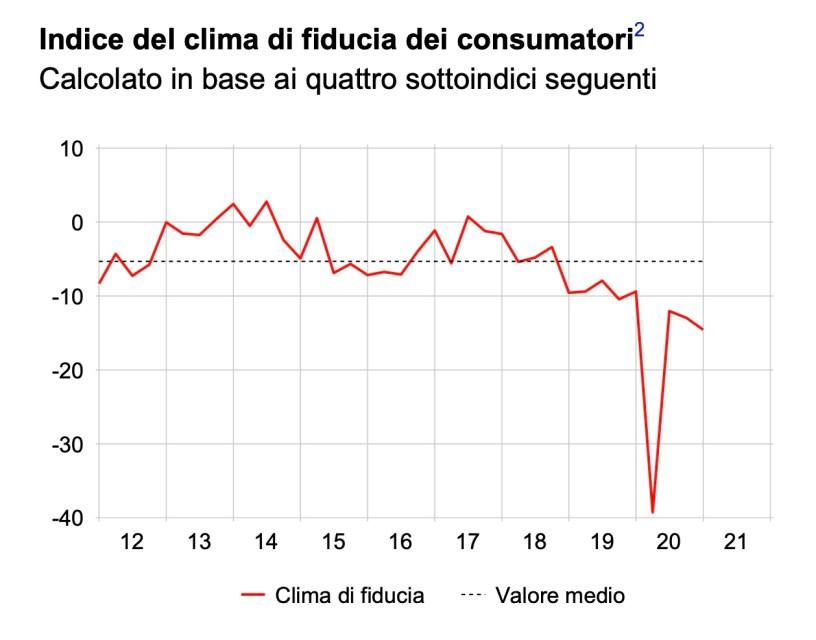 Svizzera clima fiducia consumatori 2020