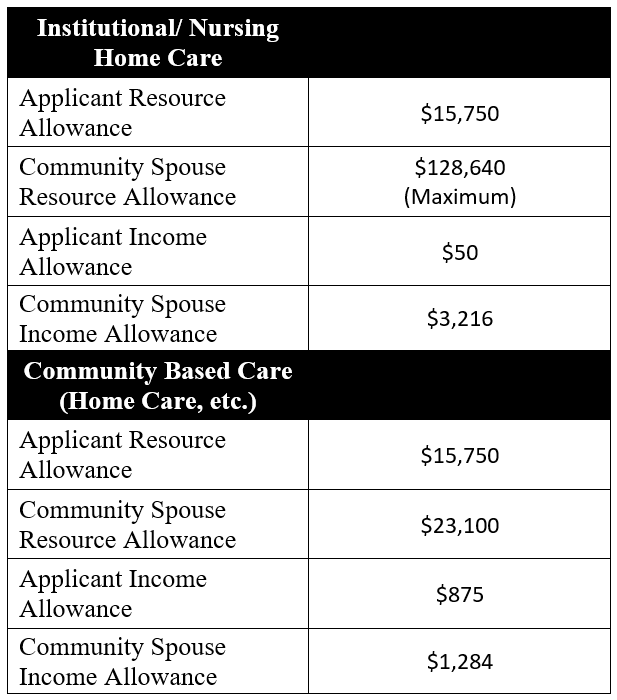 Medicaid Rates in 2020 - Chart