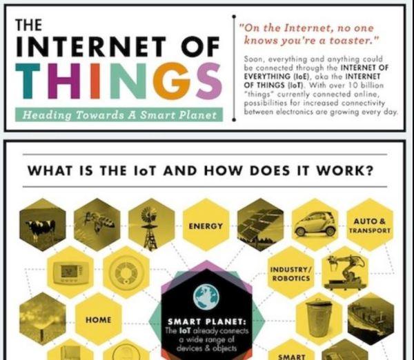 Como a IoT Funciona