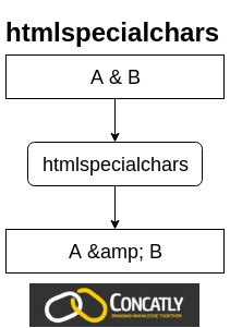 Htmlspecialchars() Expects Parameter 1 To Be String, Object Given : htmlspecialchars(), expects, parameter, string,, object, given, Htmlspecialchars, Convert, Special, Chars, Entities, Concatly