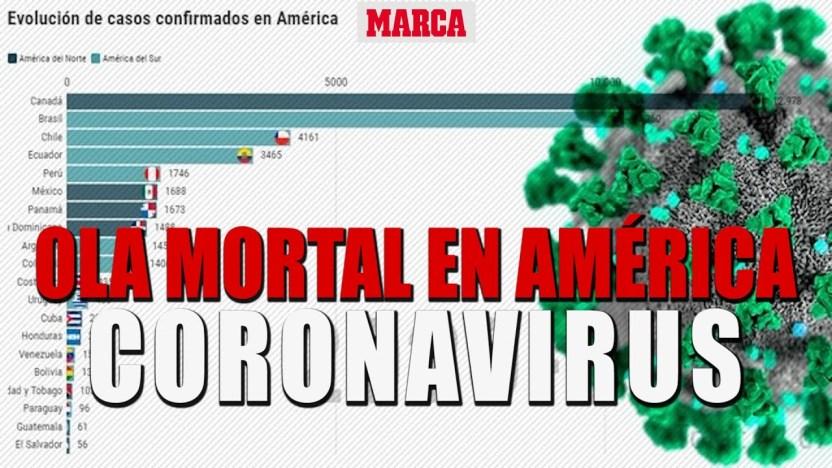 1586884130 maxresdefault - Coronavirus en Mexico, Colombia, Ecuador... contagiados y fallecidos 7 de abril I MARCA