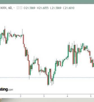 template dolar 6 - El acuerdo de la OPEP+ ayuda al tipo de cambio a quedarse abajo de los 22 pesos; el dólar en 21.88