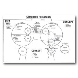 Composite Personality Chart