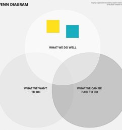 try out venn diagrams for easy problem solving [ 1200 x 840 Pixel ]