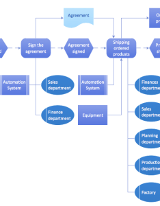 Event driven process chain diagrams epc solution from the business processes area of conceptdraw park with powerful drawing tools to help you also diagram rh